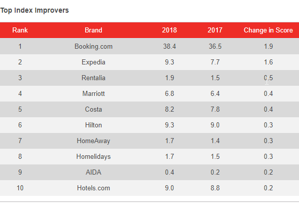 Indice de mejora del ranking de empresas YouGov en España